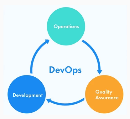 Accelerating Software Delivery With DevOps